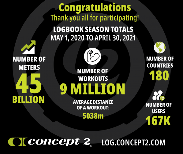 In the 2020/2021 logbook ranking season: 45 billion meters logged; 9 million workouts logged; average workout distance 5038 meters; people from 180 countries participated; 167,000 users logged workouts.